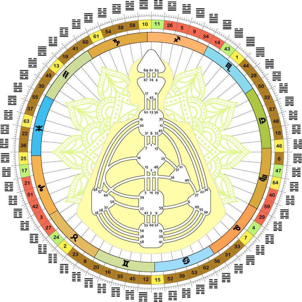 Gene Keys en Human Design
